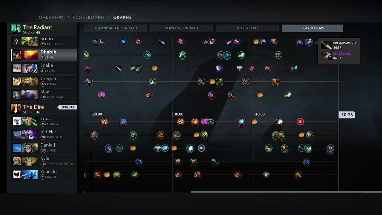from Erick dota 2 how to check matchmaking level